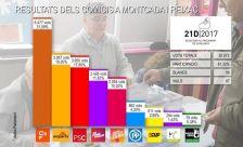 Infografia amb el detall del resultat del 21D a Montcada i Reixac